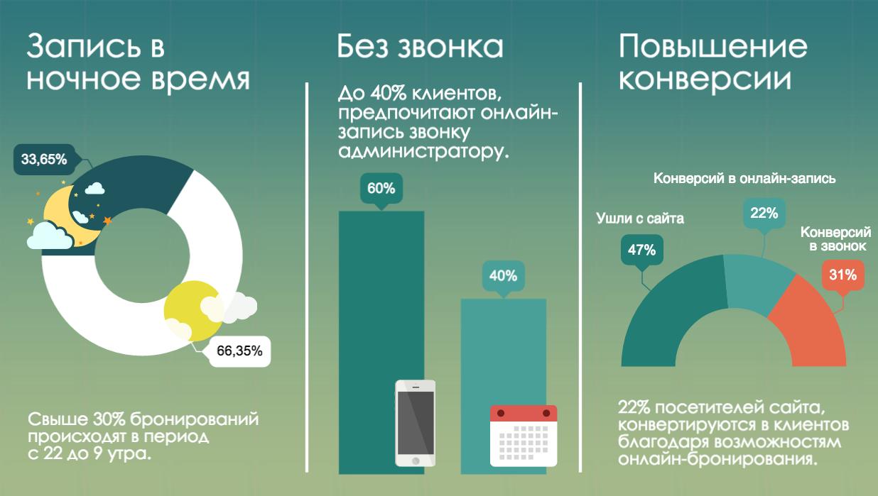 Инфографика онлайн-запись